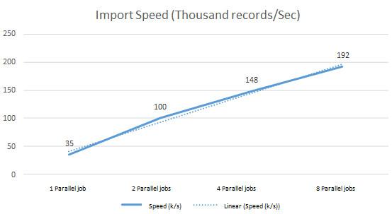 esProc_parallel_oracle_import_en3