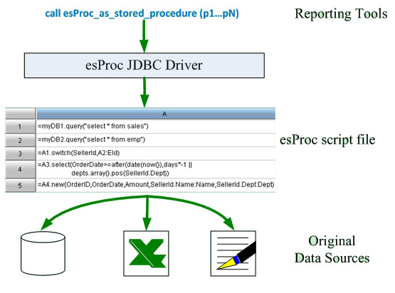 esProc_report_heterogeneous_datasource_1