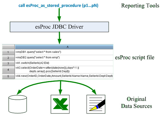 esProc_report_use_structure_1